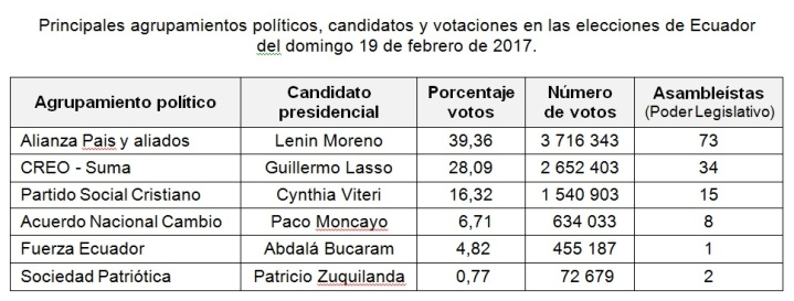 EleccionesEcuadorTablaFeb17